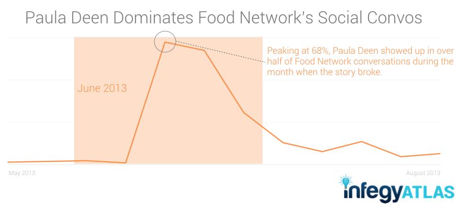 Paula Deen Dominates Food Network's Social Convos
