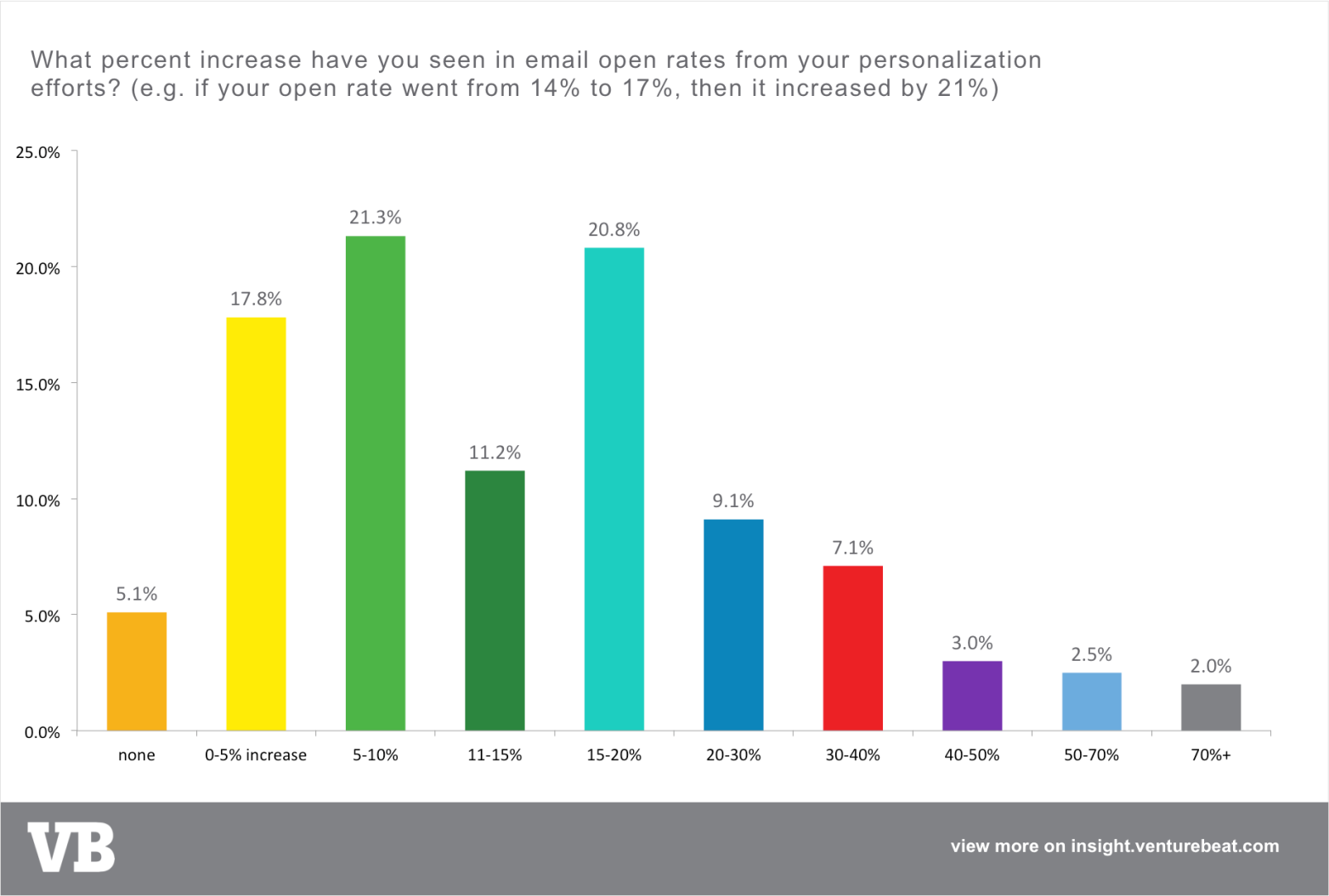 personalization email open rates