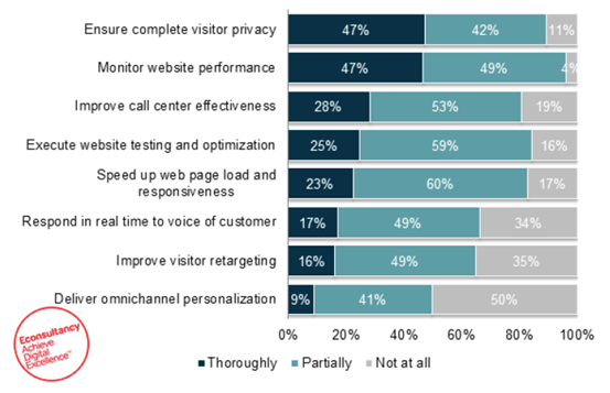 Visitor privacy in customer experience