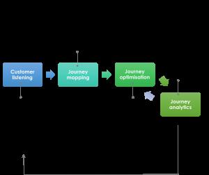 process insight2