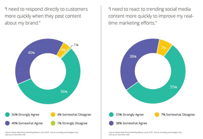 real time marketing insights