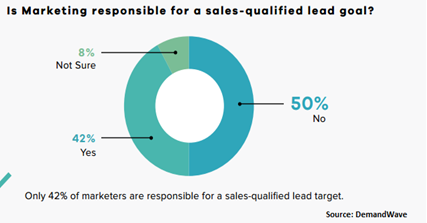 responsible qualified leads