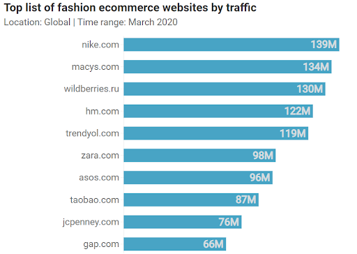 retail-ecommerce-brands-website-traffic