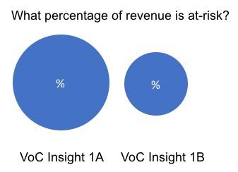 revenue at risk