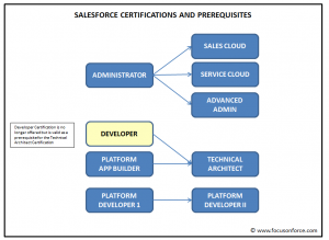 salesforce prerequisites