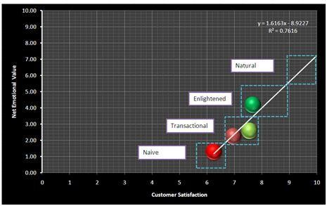 Figure 4: Net Emotional Value and its relationship to Customer Satisfaction