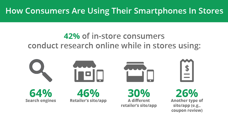 mobile marketing in retail