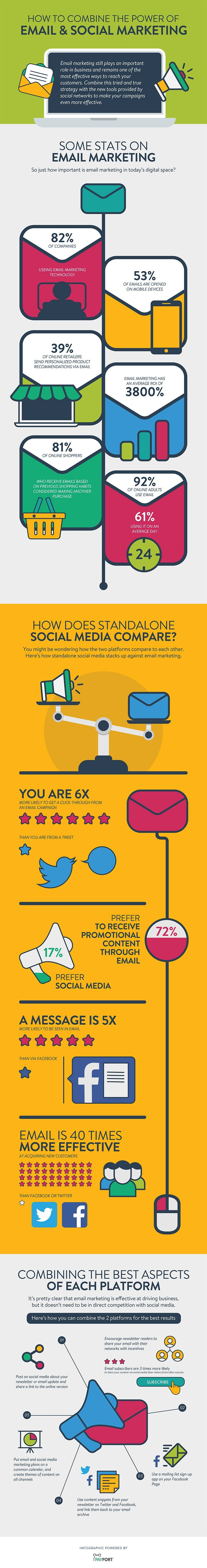 social-media-and-email-marketing-together-infographic-stats
