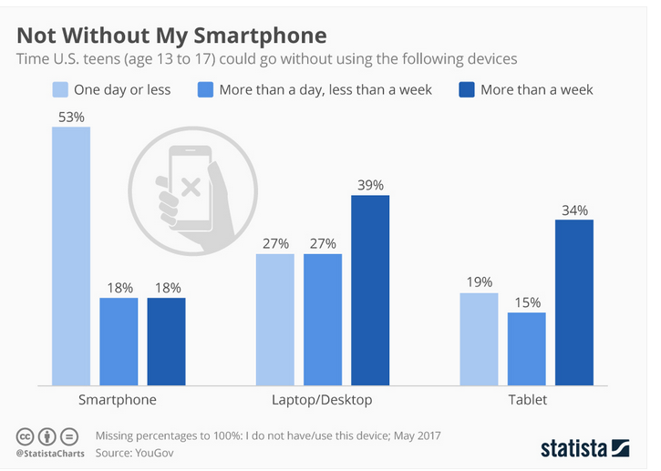 stats of US teens without smartphones