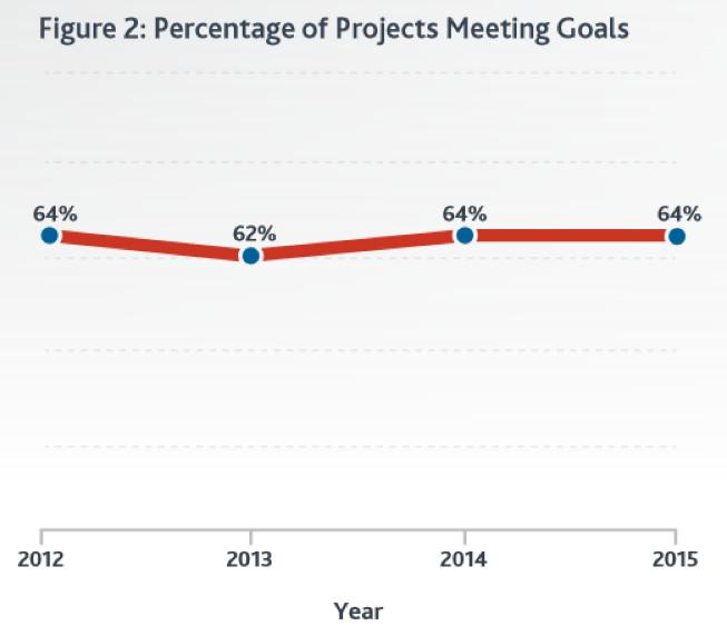Source: Project Management Institute