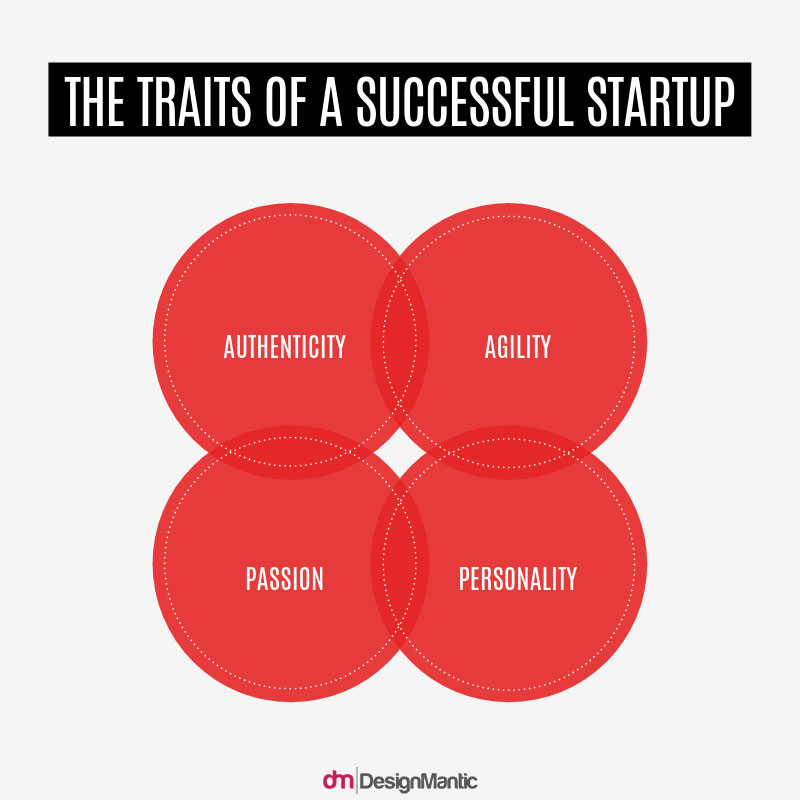 the traits of a successful startup