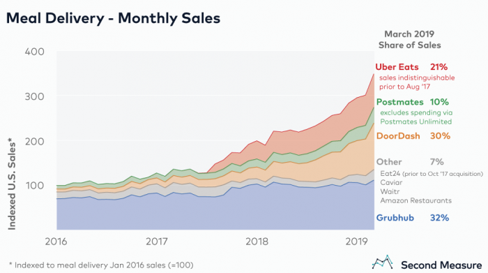 third  party delivery app growth rates USA