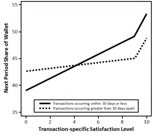 The Relationship between Satisfaction with a Particular Transaction and Next Period Share of Wallet