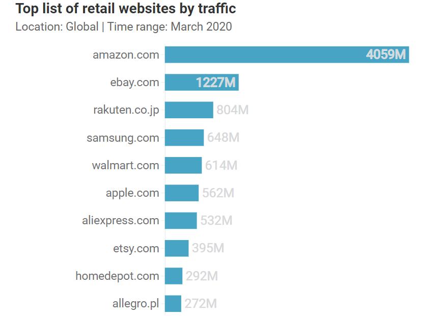 top-retail-website-traffic
