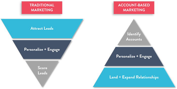 Traditional Marketing V/S ABM Marketing