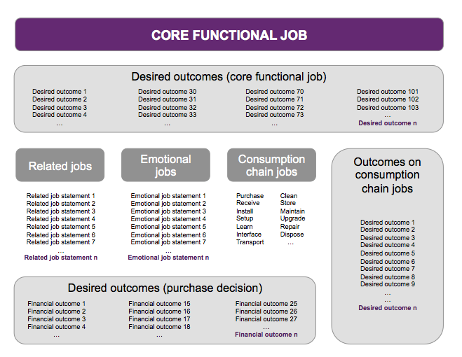 Figure 1: The Jobs-to-be-Done Needs Framework