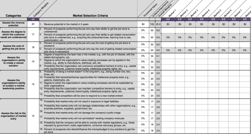Figure 2: Jobs-to-be-Done Market Evaluation and Selection Template