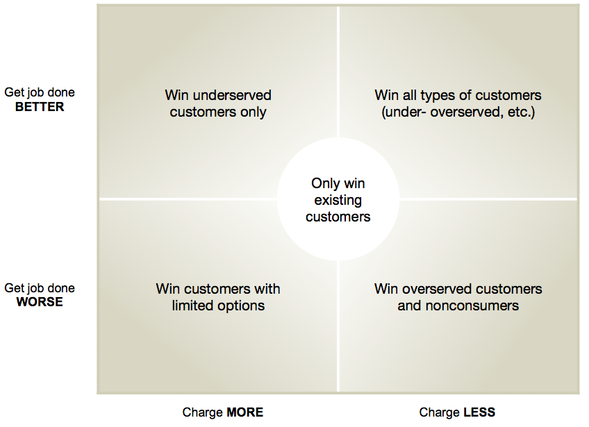 Figure 2. Differences in target customer type