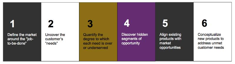 Figure 3: The Outcome-Driven Innovation Process