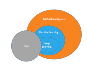 Bots, Machine Learning and AI