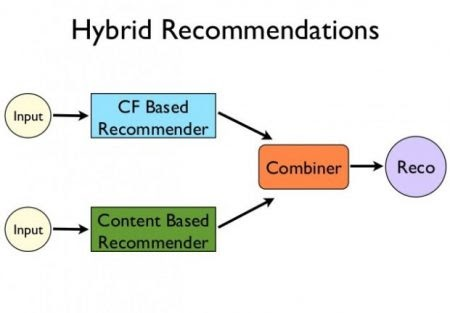 hybrid recommendation