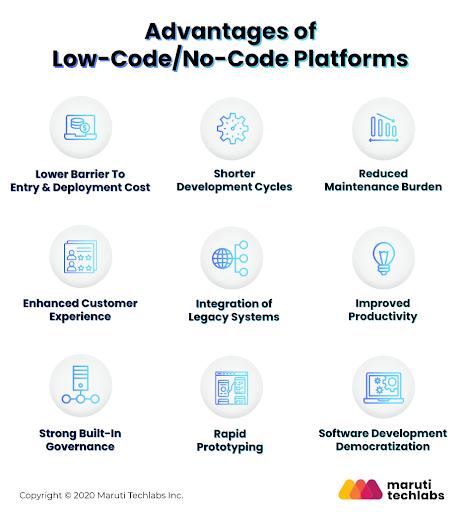 Advantages of Low-Code/No-Code Platforms