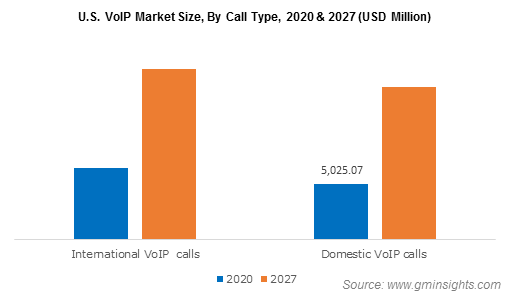 voip market size by call type