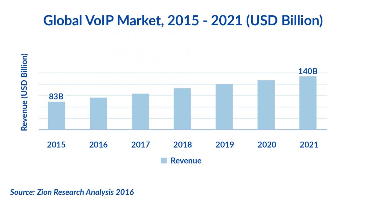 voip market stats