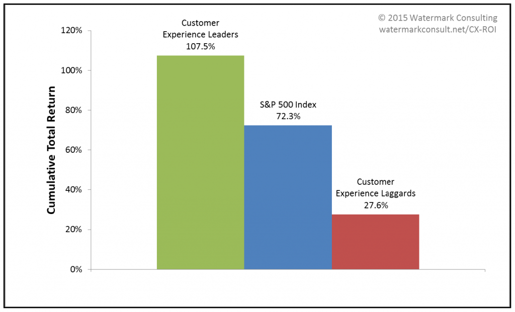 From 2007-2014, Customer Experience Leaders outperformed the broader stock market, generating a total return that was over 35 points higher on average than the S&P 500 Index. Source: Watermark Consulting