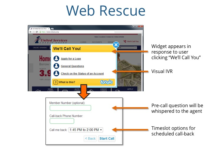 "Source: Fonolo ""Web Rescue"" Solution"