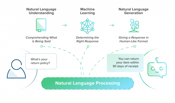 what-is-natural-language-processing