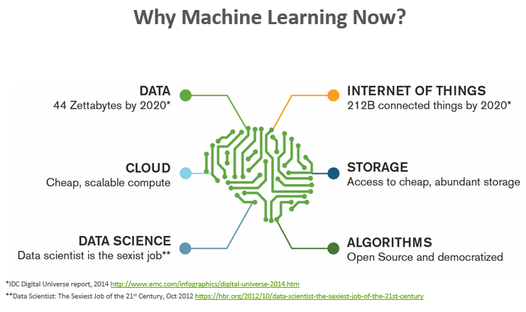 why_machine_learning
