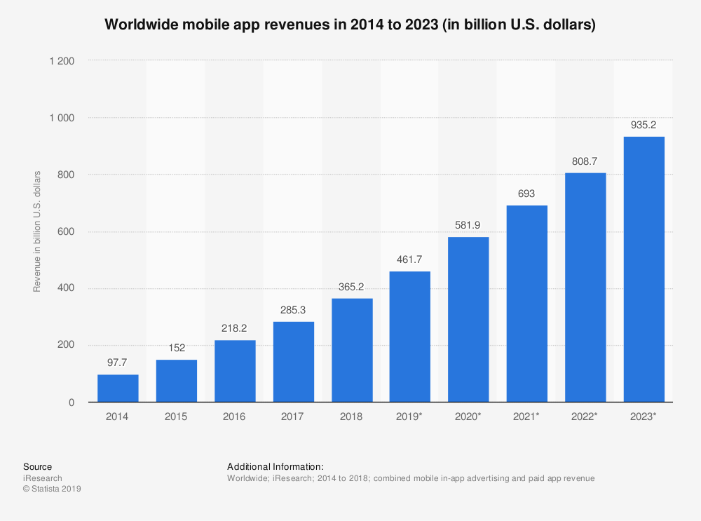 Worldwide mobile app revenues in 2014 to